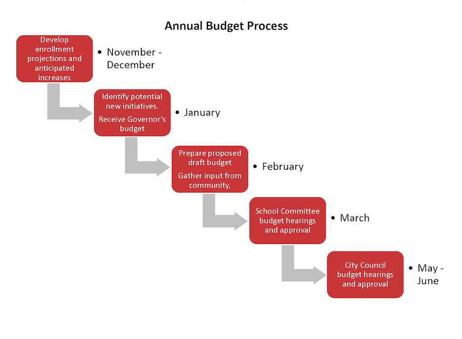 Budget Timeline graphic